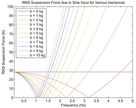 RMS value of suspension force for various frequencies of the sinusoidal input