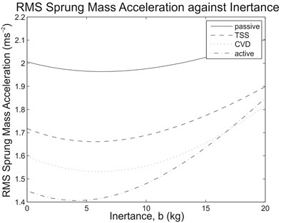 (a) RMS sprung mass acceleration and (b) RMS dynamic tire load against  inertance range of interest due to step input for the tested suspension systems