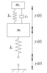 Proposed vibration energy harvester with a spring-mass suspension: (a) schematic; and (b) mechanical model