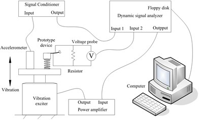 Experimental system: (a) measurement circuit; and (b) overview of the set-up