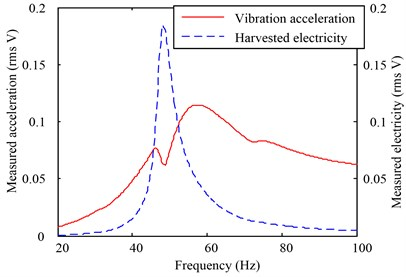 Experimental results for the two devices: (a) measured vibration acceleration and electricity signals obtained by characterizing the prototype device, and (b) measured vibration acceleration and electricity signals from the reference device experiment. The scale between the acceleration and the voltage is 9.8m/s2 (1g) vs. 1V