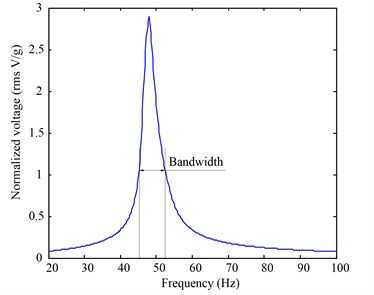 Voltage and bandwidth comparisons between the two devices: (a) normalized voltage and effective frequency bandwidth of the prototype device; and (b) normalized voltage generated and effective frequency bandwidth of the reference device. The effective bandwidth is chosen to be corresponding to normalized voltages greater than 1V/g