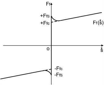 Schematic diagram of friction model