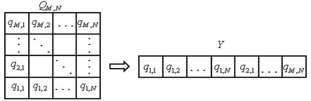 2-D Matrix of HS converted to 1-D vector