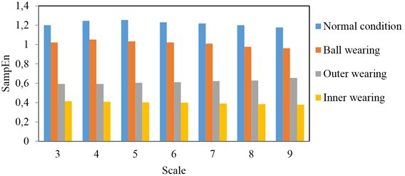 Comparison of MSEs for different scales