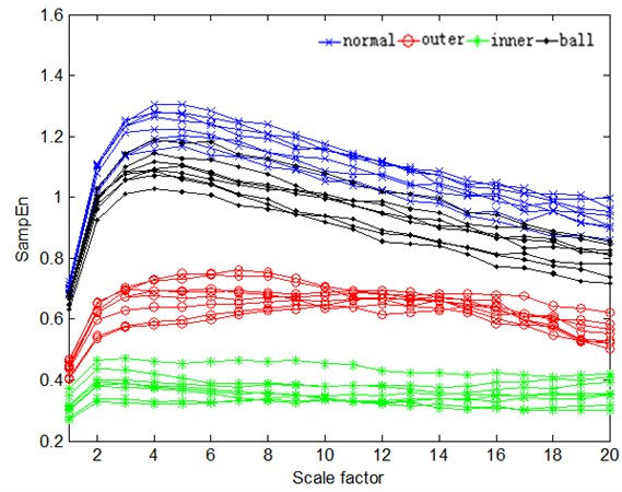 More condition classification based on MSE curves of HS