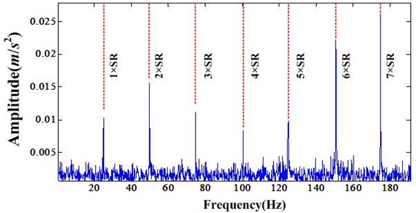 Fourier transform of healthy bearing