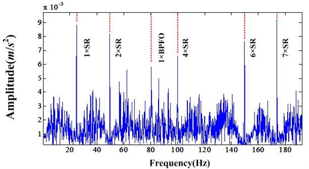 Fourier transform of bearing fault signal after NIC processing