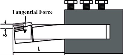Tool holder deflection due to tangential force [5,6]