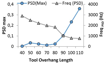 Effect of overhang on maximum of PSD (PSDmax) and frequency at maximum of PSD (FreqPSD)