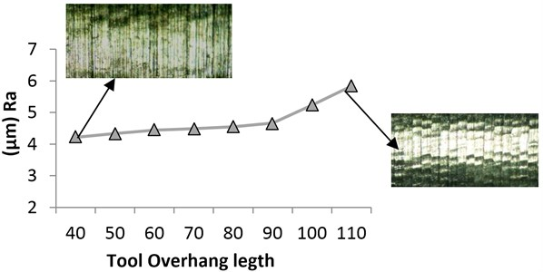 The effect of vibration resulting from increasing tool overhangs  on surface roughness and texture of workpiece