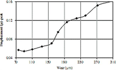 Relationship between the vibration amplitude and the tool wear:  (a) displacement, (b) acceleration [15]