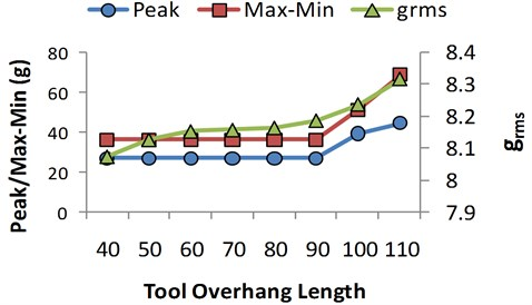 The effect of tool overhang on vibration level measurements