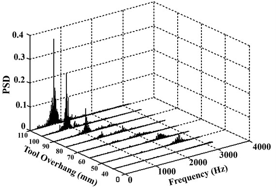 Power spectral density function for diffrent tool overhangs