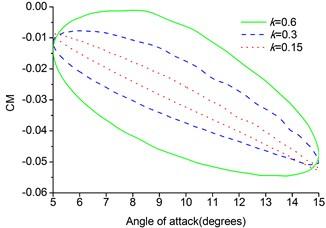 Lift and drag coefficients of pitching MAV
