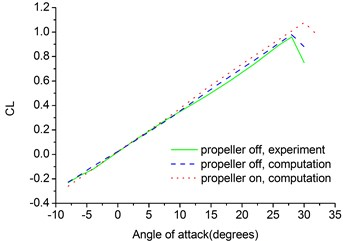 Lift and drag coefficients versus angle of attack of flying wing MAV