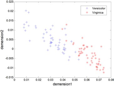 The kernel principal components of Virginica and Versicolor data