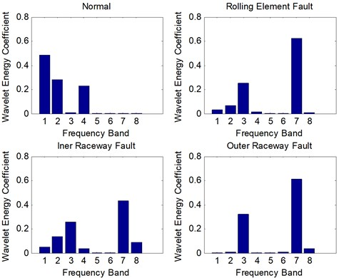 Wavelet packet energy spectrum of different rolling bearing conditions