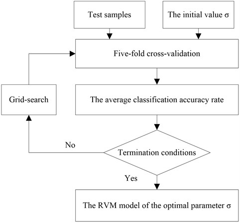 The flow chart of the parameter optimization of training RVM