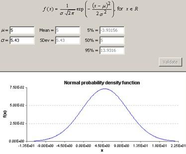 a) BBN model among random variables, b) probability density function of each varibale