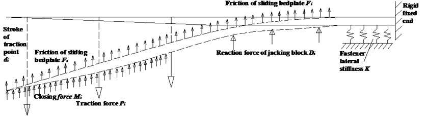 Conversion model of the switch rail