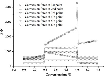 Distribution of conversion force