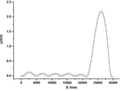 Distribution of switch  rail conversion deviation