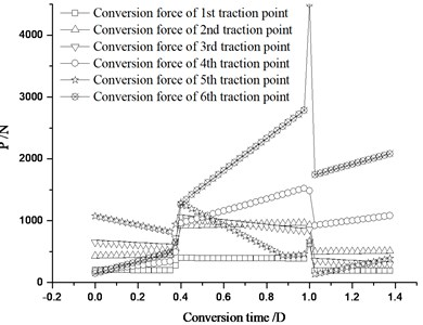 The conversion force distribution of each traction point under stroke change