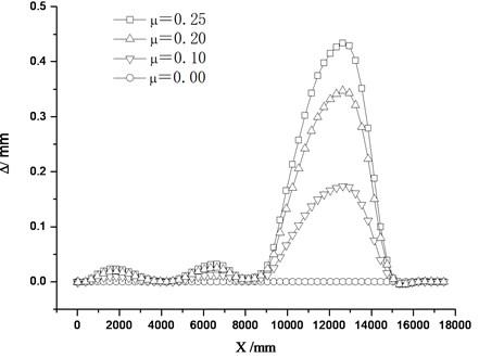Conversion deviation distribution of nose rail