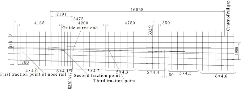 Traction points layout of the nose rail