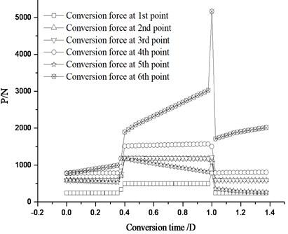 Conversion force distribution  of the traction points