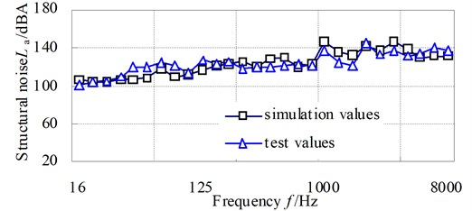 The comparison curves of simulation structural noise with test values