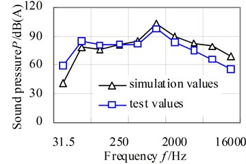The comparison curves of simulation values and test values of radiation noise