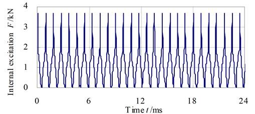 The internal dynamic excitation curve