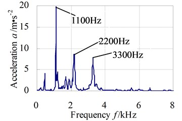 Y direction vibration acceleration response in time and frequency domains of test node 1