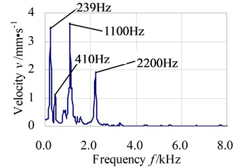 Y direction vibration velocity response in time and frequency domains of test node 1