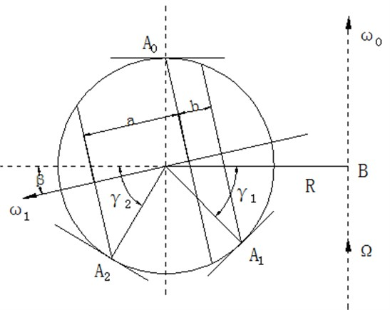 Distribution of grinding trace