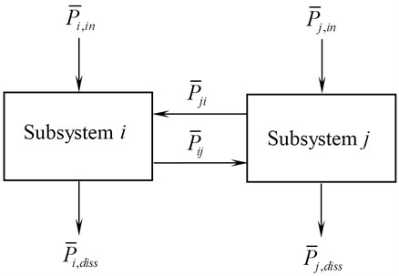 Energy flow across two subsystems