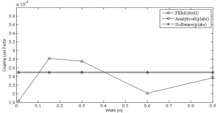 Variation of coupling factor with width for shell