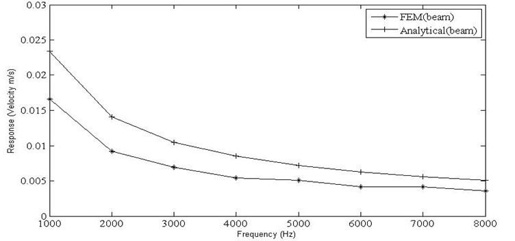 Velocity responses for the horizontal beam