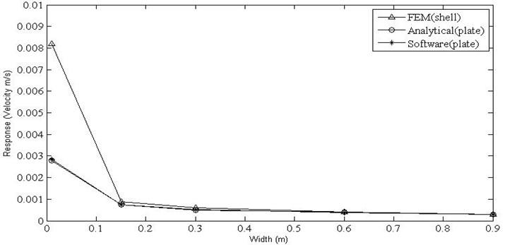 Velocity responses for horizontal plate