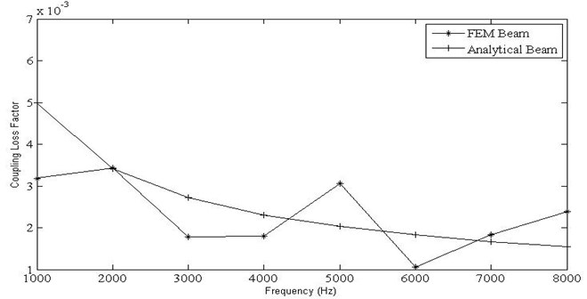 Variation of coupling loss factor vs frequencies for beam