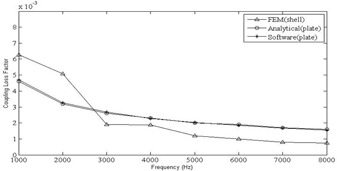 Variation of coupling loss factor vs frequencies for plate