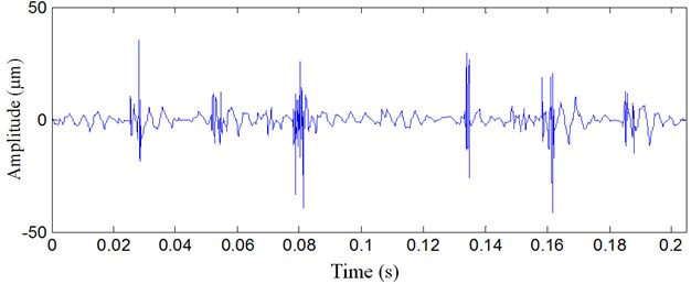 Rolling bearing vibration signal analyzed result with multiwavelet denoising method