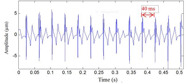 Vibration signal analyzed result with the proposed method