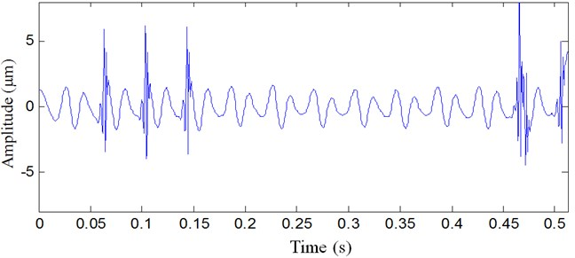 Vibration signal analyzed result with wavelet denoising method
