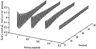 Analysis for different motion parameters