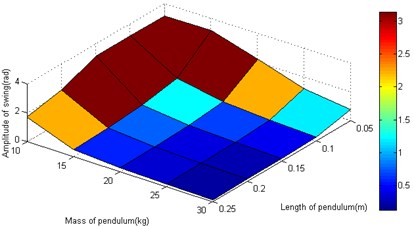 Analysis for different structural parameters