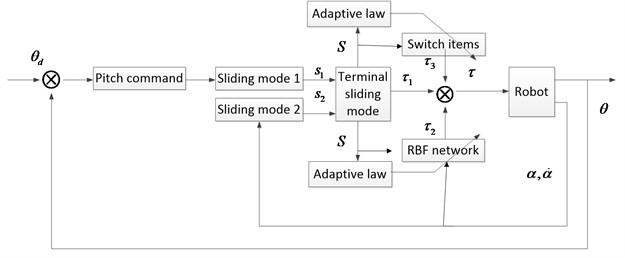 The structure of the controller
