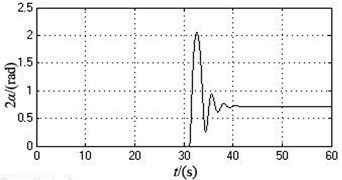 The simulation curves when the supply frequency of motor 2 is changed from 50Hz to 46.7Hz after 30 seconds